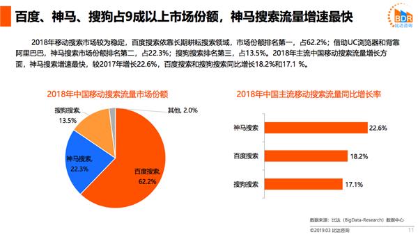 比达咨询:神马搜索稳居移动搜索市场第二 流量增长22.6%领先行业