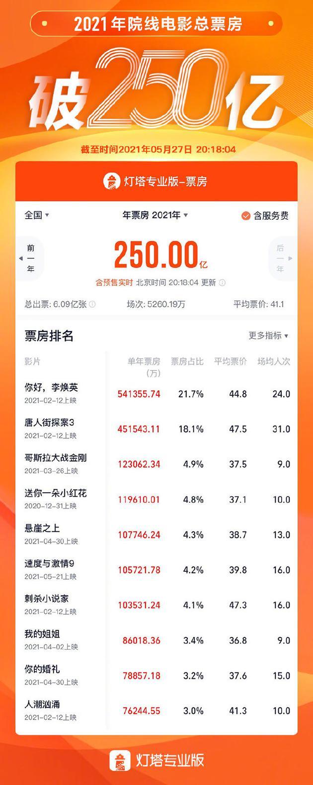 中国电影市场2021年度总票房(含预售)突破250亿元